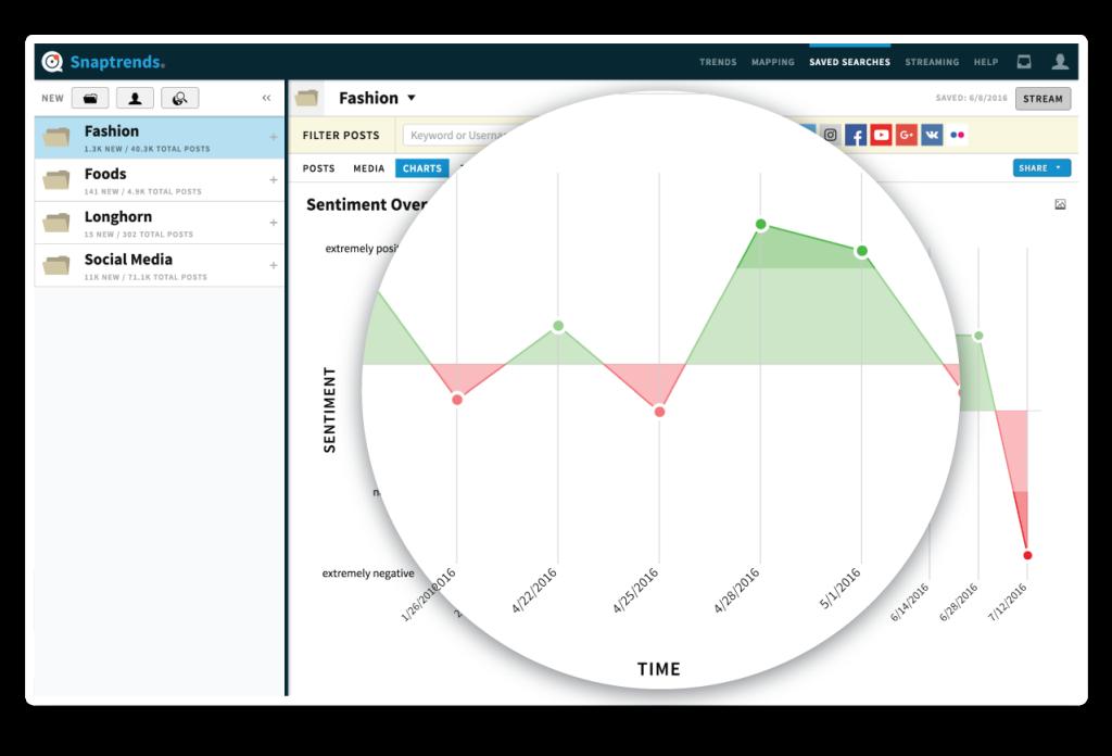 Snaptrends location-based social media sentiment visualization